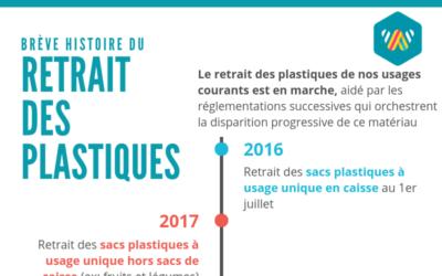 Infographie : une brève histoire du retrait des plastiques en France